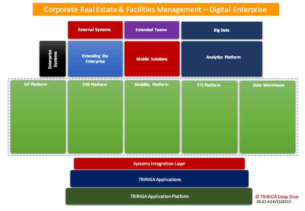 CREF Digital Enterprise Building Blocks