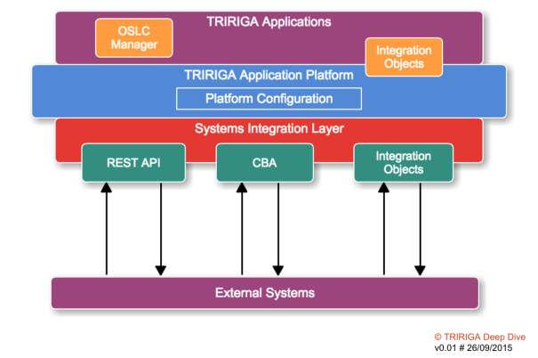 TRIRIGA Integration Options